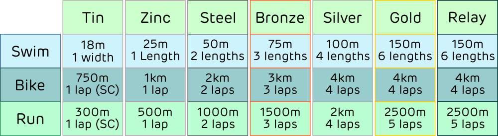 Kids Events :: UK Triathlon